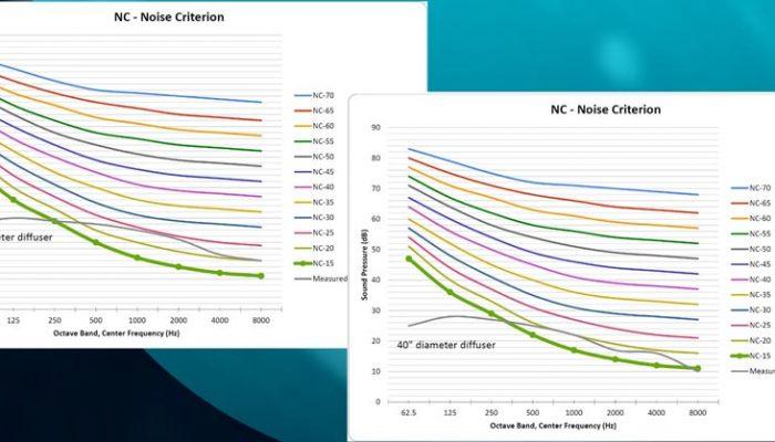 MTL_Noise-criterion-graphs